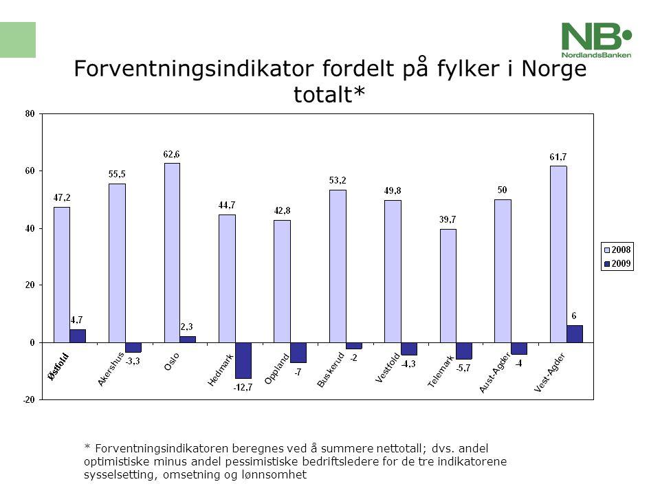 Forventningsindikator fordelt på fylker i Norge totalt (forts.)* * Forventningsindikatoren beregnes ved å summere nettotall; dvs.
