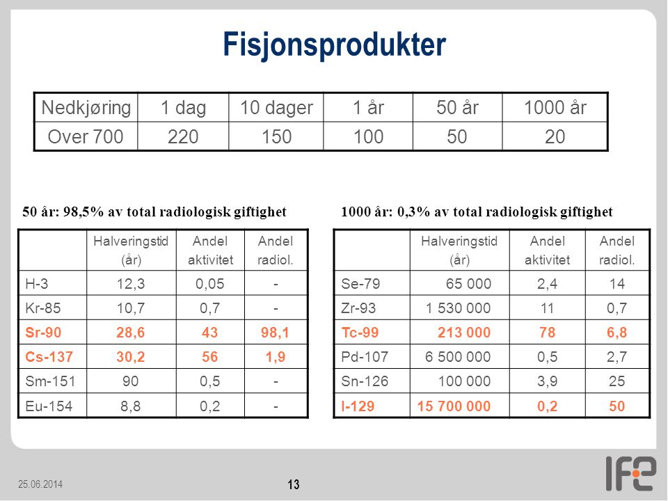 25.06.2014 13 Fisjonsprodukter Halveringstid (år) Andel aktivitet Andel radiol.