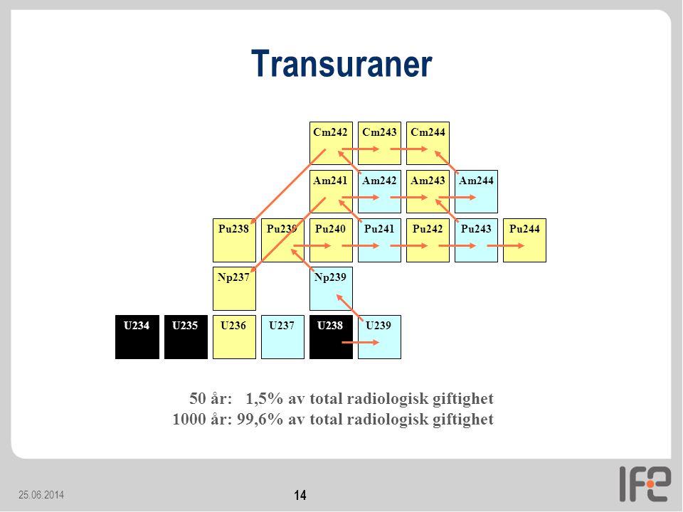 25.06.2014 14 U238U237U236U235U234 Transuraner U239Np239Pu239Pu240Pu241Pu242Pu243Pu244 Am241Am242Am243Am244 Cm242Cm243Cm244 Np237Pu238 50 år: 1,5% av total radiologisk giftighet 1000 år: 99,6% av total radiologisk giftighet