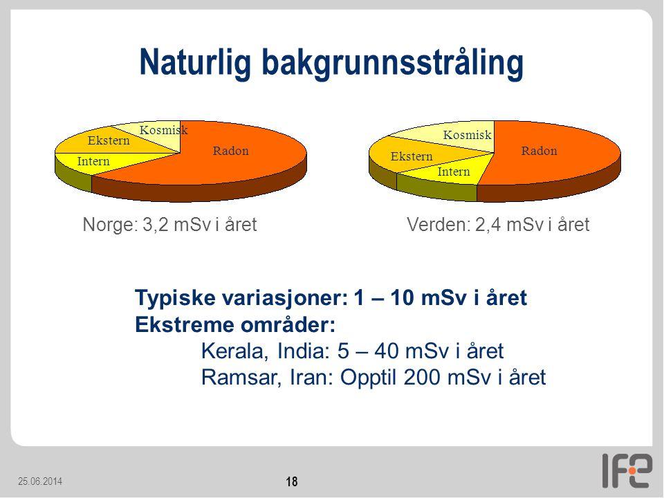 25.06.2014 18 Naturlig bakgrunnsstråling Norge: 3,2 mSv i året Kosmisk Ekstern Intern Radon Verden: 2,4 mSv i året Radon Kosmisk Ekstern Intern Typiske variasjoner: 1 – 10 mSv i året Ekstreme områder: Kerala, India: 5 – 40 mSv i året Ramsar, Iran: Opptil 200 mSv i året