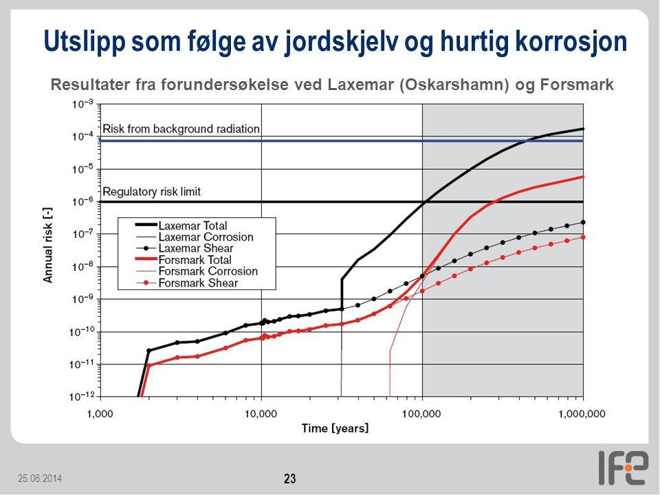 25.06.2014 23 Utslipp som følge av jordskjelv og hurtig korrosjon Resultater fra forundersøkelse ved Laxemar (Oskarshamn) og Forsmark