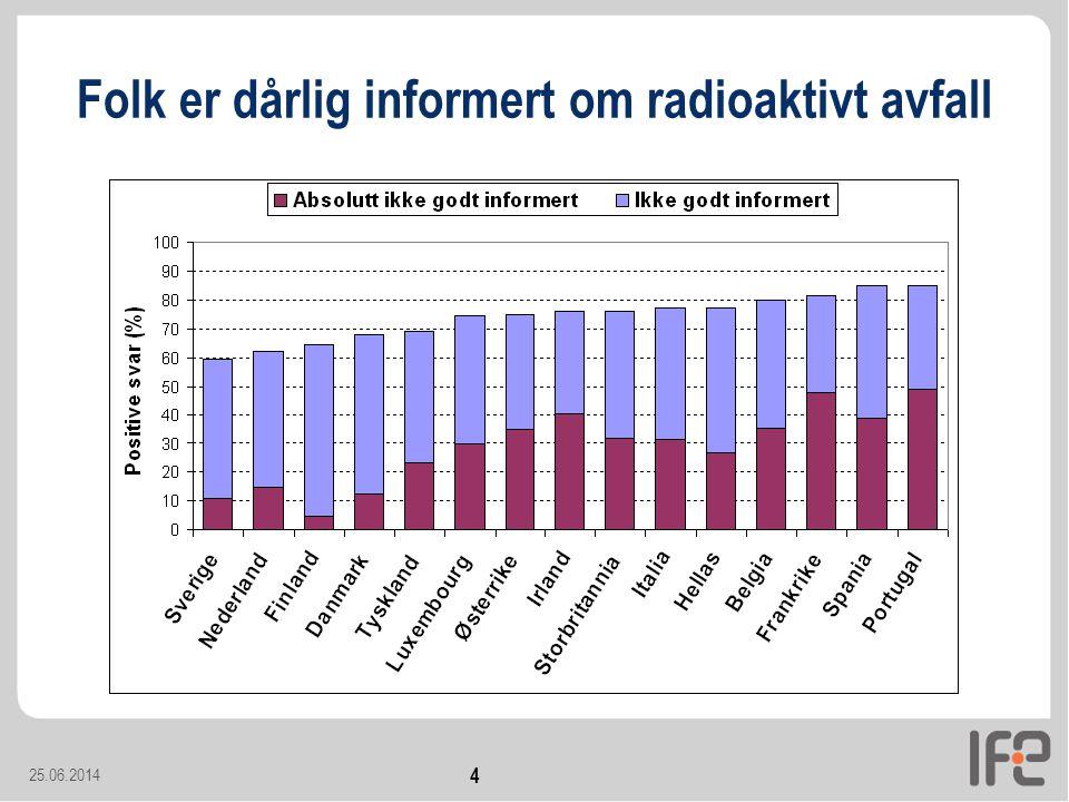 25.06.2014 4 Folk er dårlig informert om radioaktivt avfall