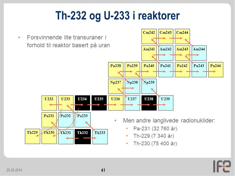 25.06.2014 41 Th-232 og U-233 i reaktorer •Forsvinnende lite transuraner i forhold til reaktor basert på uran •Men andre langlivede radionuklider: •Pa-231 (32 760 år) •Th-229 (7 340 år) •Th-230 (75 400 år) U238 Pu239 U239 Pu240 Np239 Pu241 Np238 Pu242Pu243Pu244 Np237 Pu238 Am241Am242Am243Am244 Cm242Cm243Cm244 U237U236U235U234U233 Pa233 Th233Th232 U232 Th231 Pa232Pa231 Th229Th230