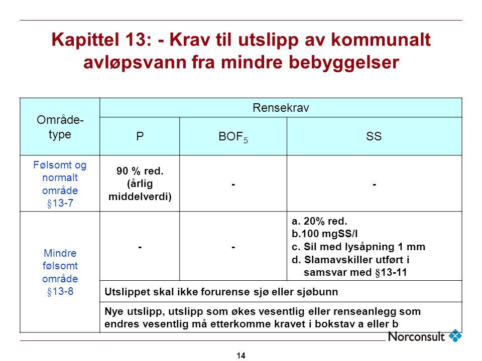14 Kapittel 13: - Krav til utslipp av kommunalt avløpsvann fra mindre bebyggelser Område- type Rensekrav PBOF 5 SS Følsomt og normalt område §13-7 90