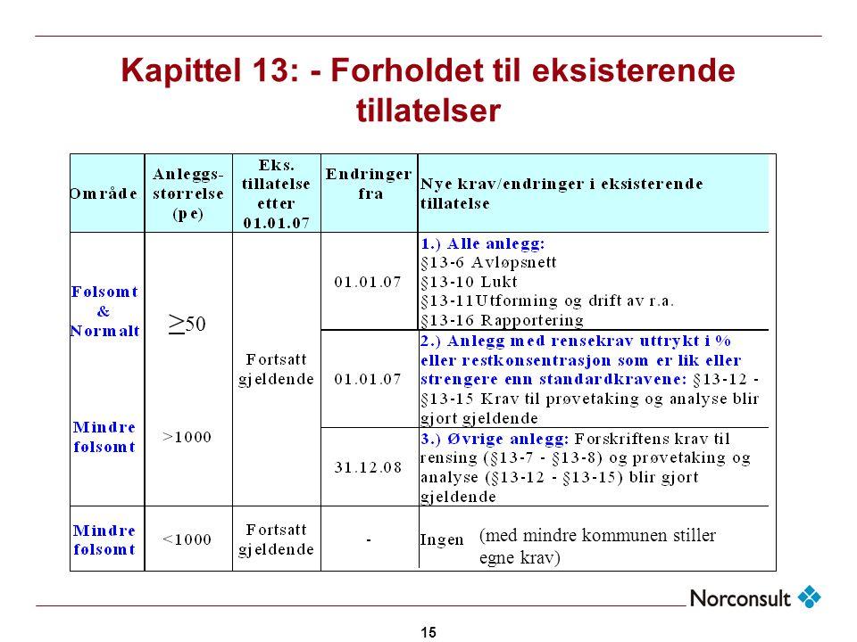 15 Kapittel 13: - Forholdet til eksisterende tillatelser > 50 (med mindre kommunen stiller egne krav)