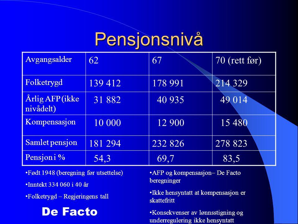 De Facto Pensjonsnivå Avgangsalder 626770 (rett før) Folketrygd 139 412178 991214 329 Årlig AFP (ikke nivådelt) 31 882 40 935 49 014 Kompensasjon 10 000 12 900 15 480 Samlet pensjon 181 294232 826278 823 Pensjon i % 54,3 69,7 83,5 •Født 1948 (beregning før utsettelse) •Inntekt 334 060 i 40 år •Folketrygd – Regjeringens tall •AFP og kompensasjon– De Facto beregninger •Ikke hensyntatt at kompensasjon er skattefritt •Konsekvenser av lønnsstigning og underregulering ikke hensyntatt