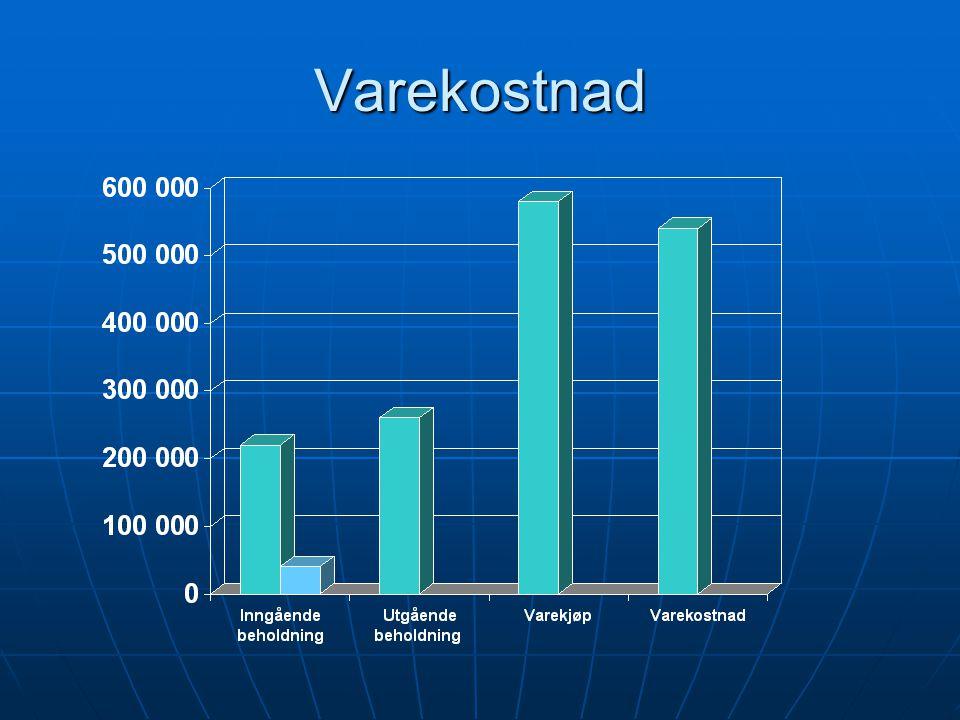 Økning varebeholdning  Varebeholdning 1.1 er kr 220 000.  Varebeholdning 31.12. er 260 000  Varebeholdningen har økt med kroner 40 000  Vi har kjø