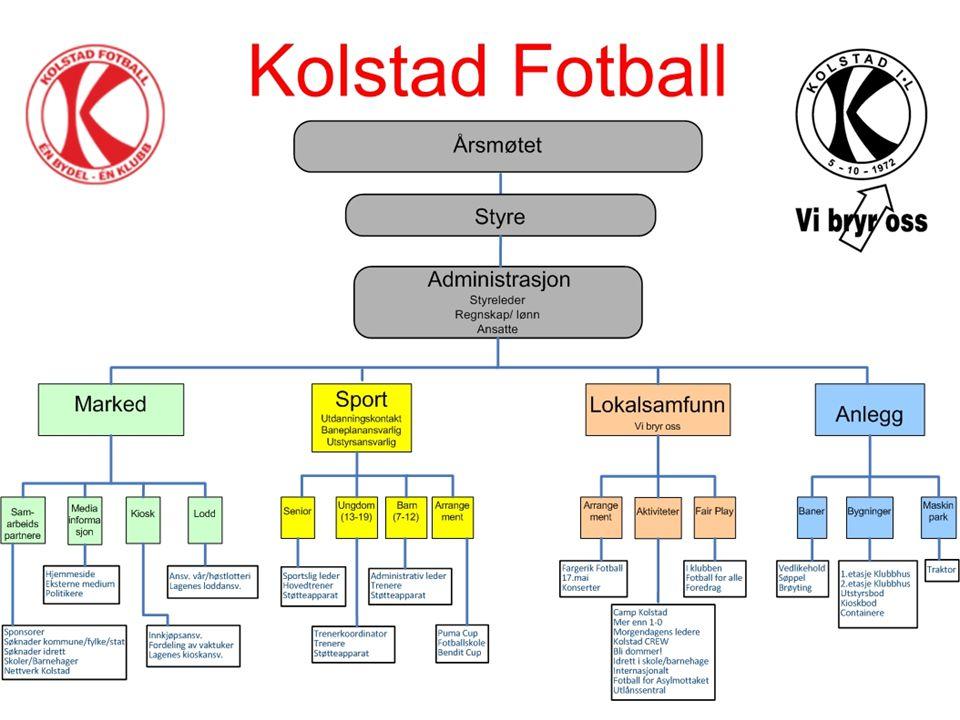 AKTIVITETER 2010 Foredrag/Presentasjoner: Kolstad Fotball har i løpet av året 2010 blitt bedt om å holde foredrag/ presentasjoner av klubben og dens virksomhet i lokalsamfunnet.