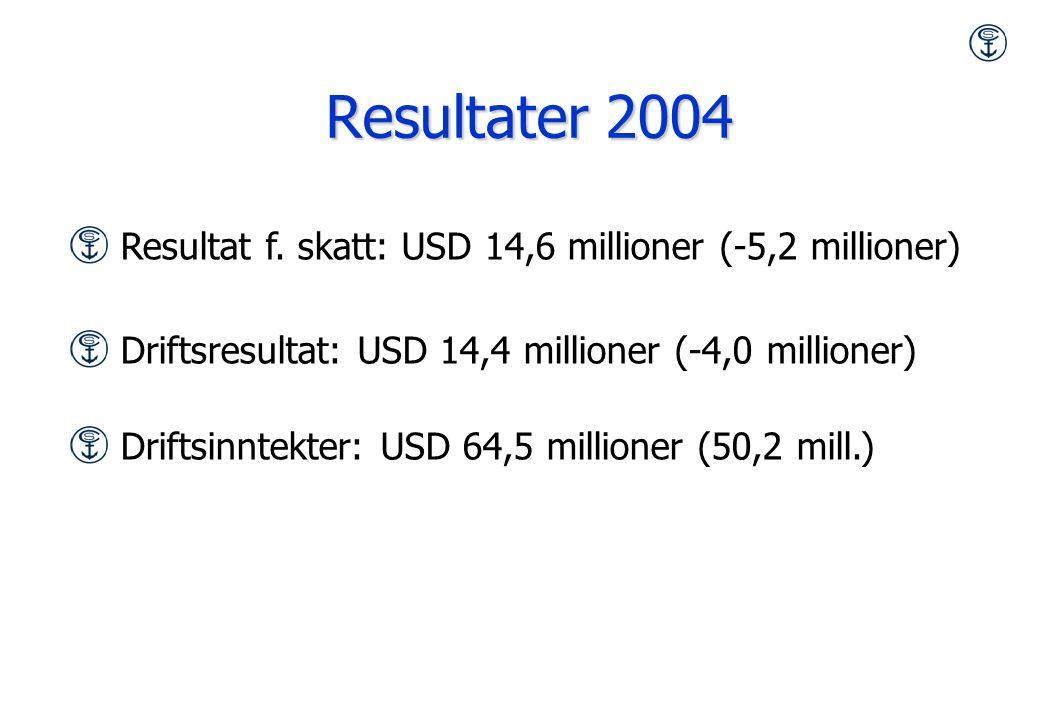 Resultater 2004 Resultat f. skatt: USD 14,6 millioner (-5,2 millioner) Driftsresultat: USD 14,4 millioner (-4,0 millioner) Driftsinntekter: USD 64,5 m