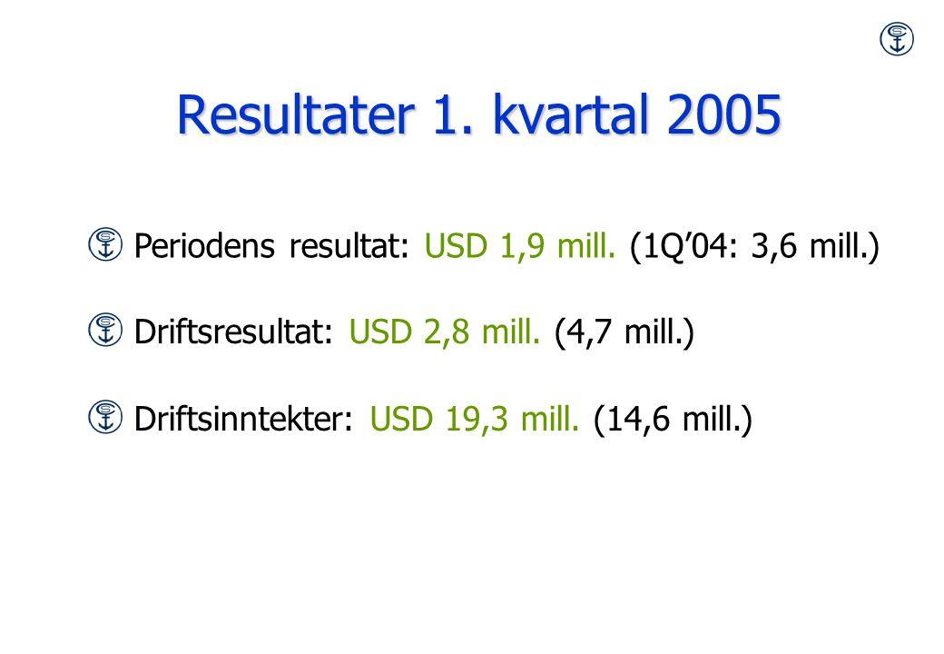 Resultater 1. kvartal 2005 Periodens resultat: USD 1,9 mill.