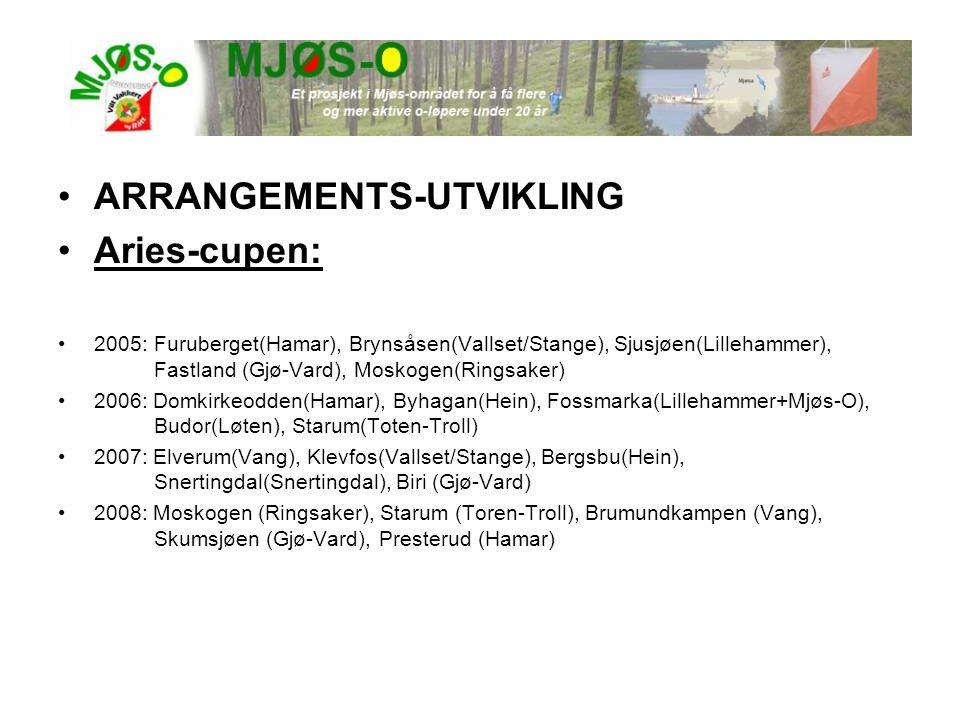 •ARRANGEMENTS-UTVIKLING •Aries-cupen: •2005:Furuberget(Hamar), Brynsåsen(Vallset/Stange), Sjusjøen(Lillehammer), Fastland (Gjø-Vard), Moskogen(Ringsaker) •2006: Domkirkeodden(Hamar), Byhagan(Hein), Fossmarka(Lillehammer+Mjøs-O), Budor(Løten), Starum(Toten-Troll) •2007: Elverum(Vang), Klevfos(Vallset/Stange), Bergsbu(Hein), Snertingdal(Snertingdal), Biri (Gjø-Vard) •2008: Moskogen (Ringsaker), Starum (Toren-Troll), Brumundkampen (Vang), Skumsjøen (Gjø-Vard), Presterud (Hamar)