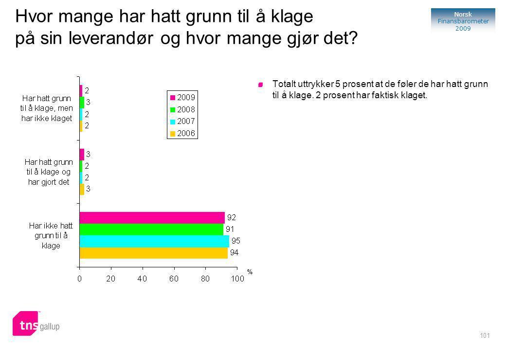101 Norsk Finansbarometer 2009 Hvor mange har hatt grunn til å klage på sin leverandør og hvor mange gjør det.