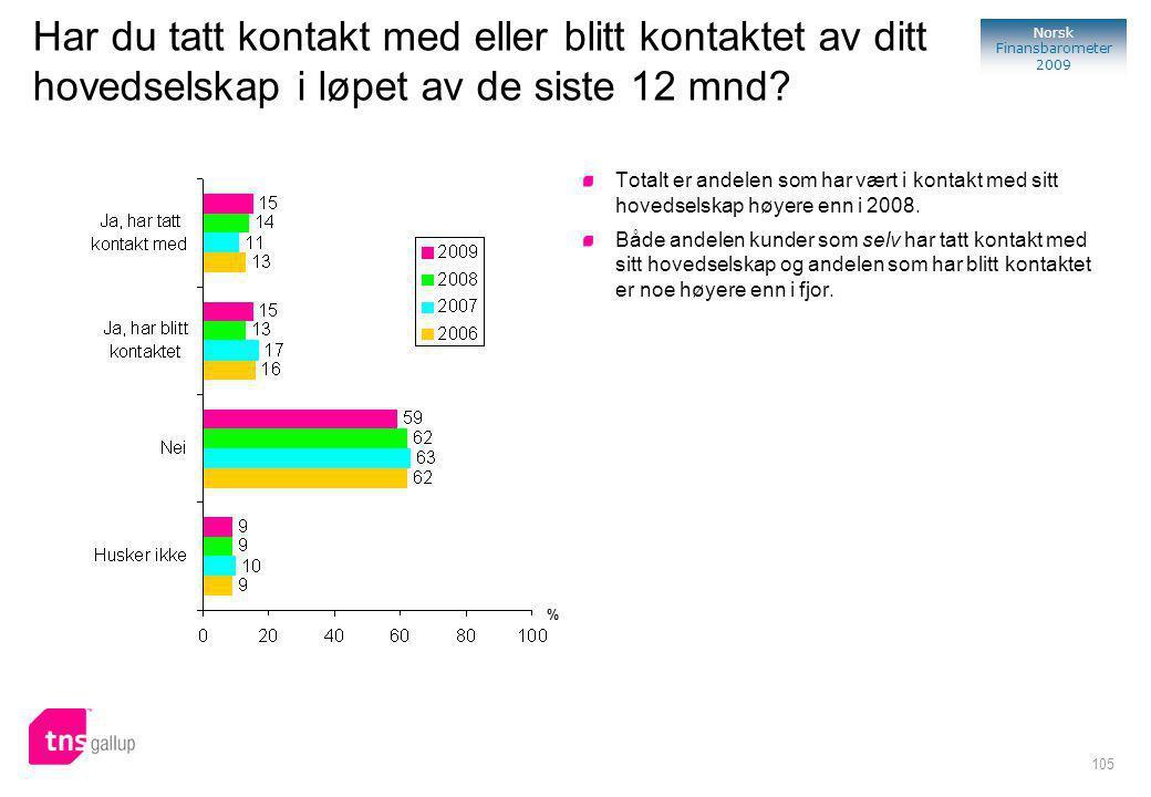 105 Norsk Finansbarometer 2009 Har du tatt kontakt med eller blitt kontaktet av ditt hovedselskap i løpet av de siste 12 mnd.