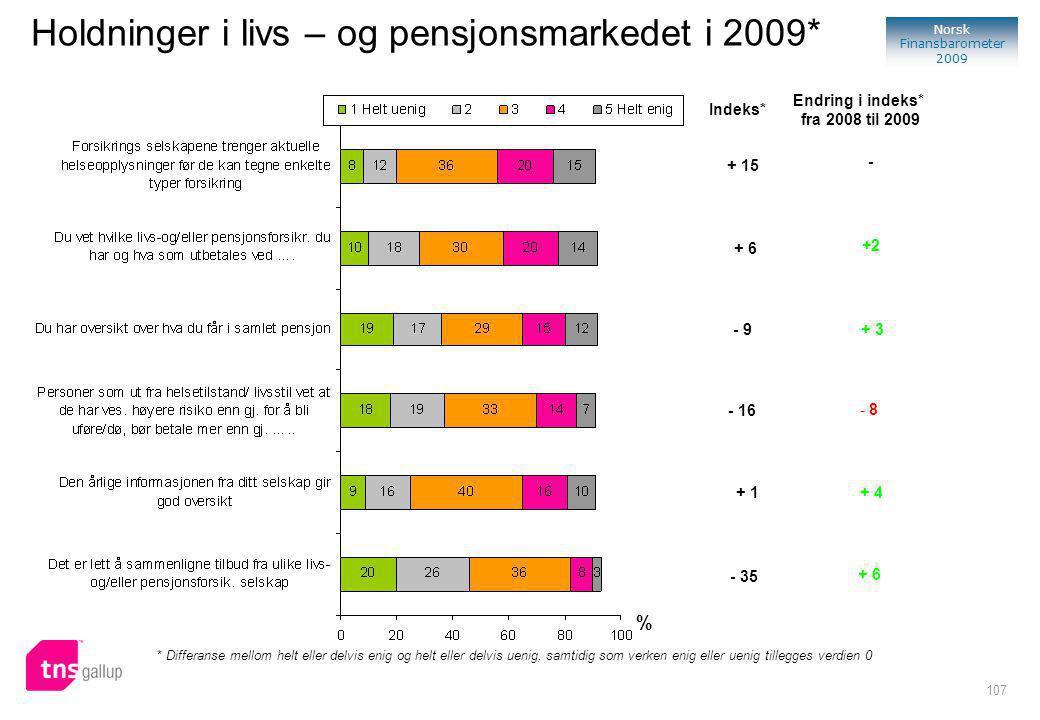 107 Norsk Finansbarometer 2009 Holdninger i livs – og pensjonsmarkedet i 2009* % Indeks* * Differanse mellom helt eller delvis enig og helt eller delvis uenig, samtidig som verken enig eller uenig tillegges verdien 0 Endring i indeks* fra 2008 til 2009 - + 3 - 8 + 4 + 6 +2 - 16 - 35 + 1 - 9 + 6 + 15