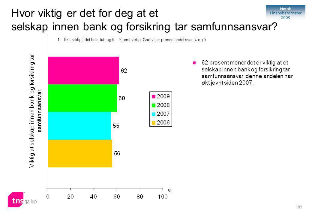 109 Norsk Finansbarometer 2009 Hvor viktig er det for deg at et selskap innen bank og forsikring tar samfunnsansvar.