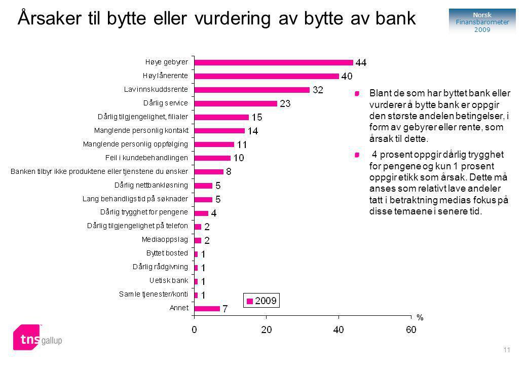 11 Norsk Finansbarometer 2009 % Blant de som har byttet bank eller vurderer å bytte bank er oppgir den største andelen betingelser, i form av gebyrer eller rente, som årsak til dette.