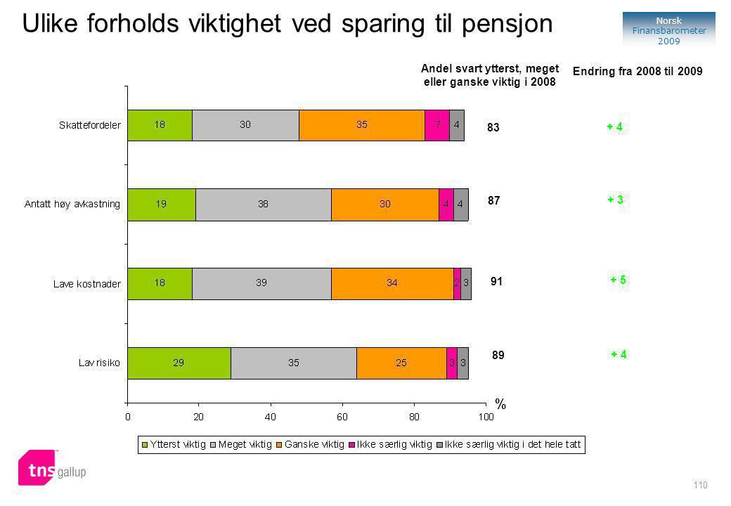 110 Norsk Finansbarometer 2009 Ulike forholds viktighet ved sparing til pensjon % Andel svart ytterst, meget eller ganske viktig i 2008 83 87 89 91 Endring fra 2008 til 2009 + 4 + 3 + 4 + 5