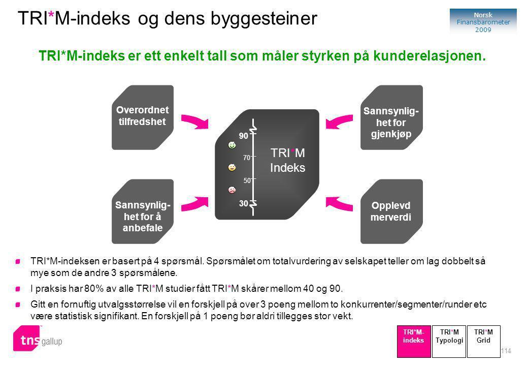 114 Norsk Finansbarometer 2009 TRI*M-indeks er ett enkelt tall som måler styrken på kunderelasjonen.