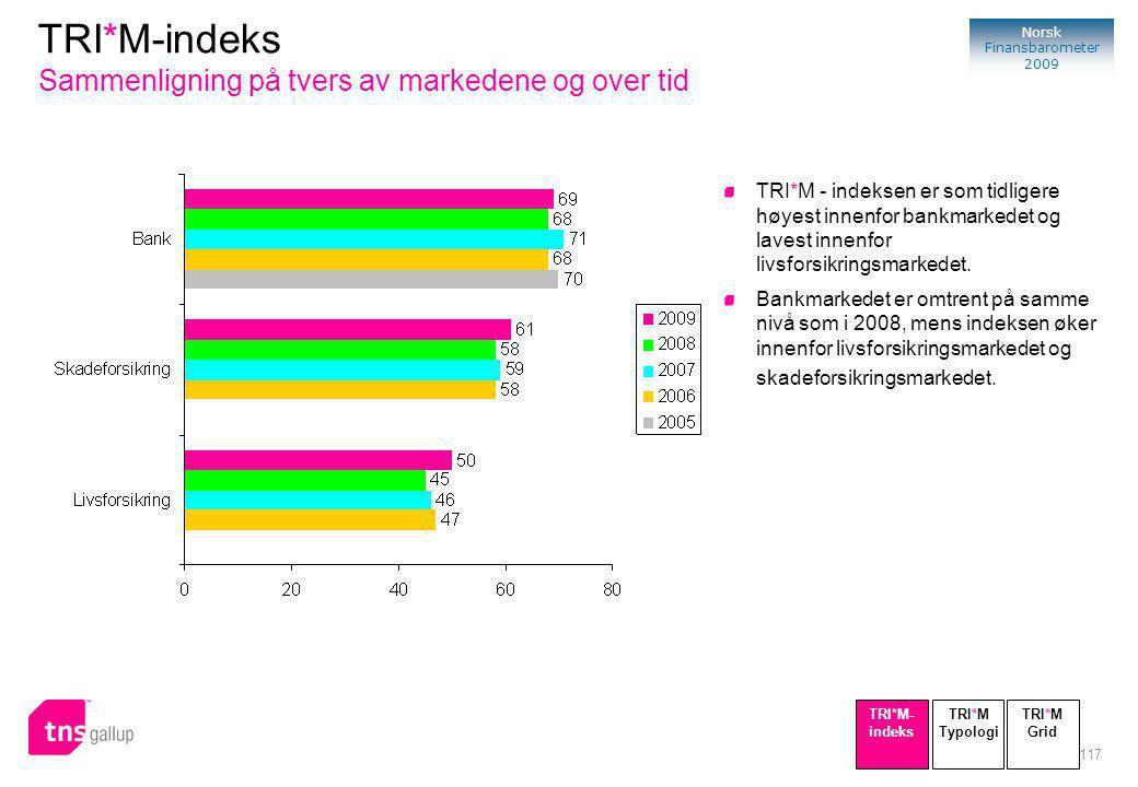 117 Norsk Finansbarometer 2009 TRI*M - indeksen er som tidligere høyest innenfor bankmarkedet og lavest innenfor livsforsikringsmarkedet.