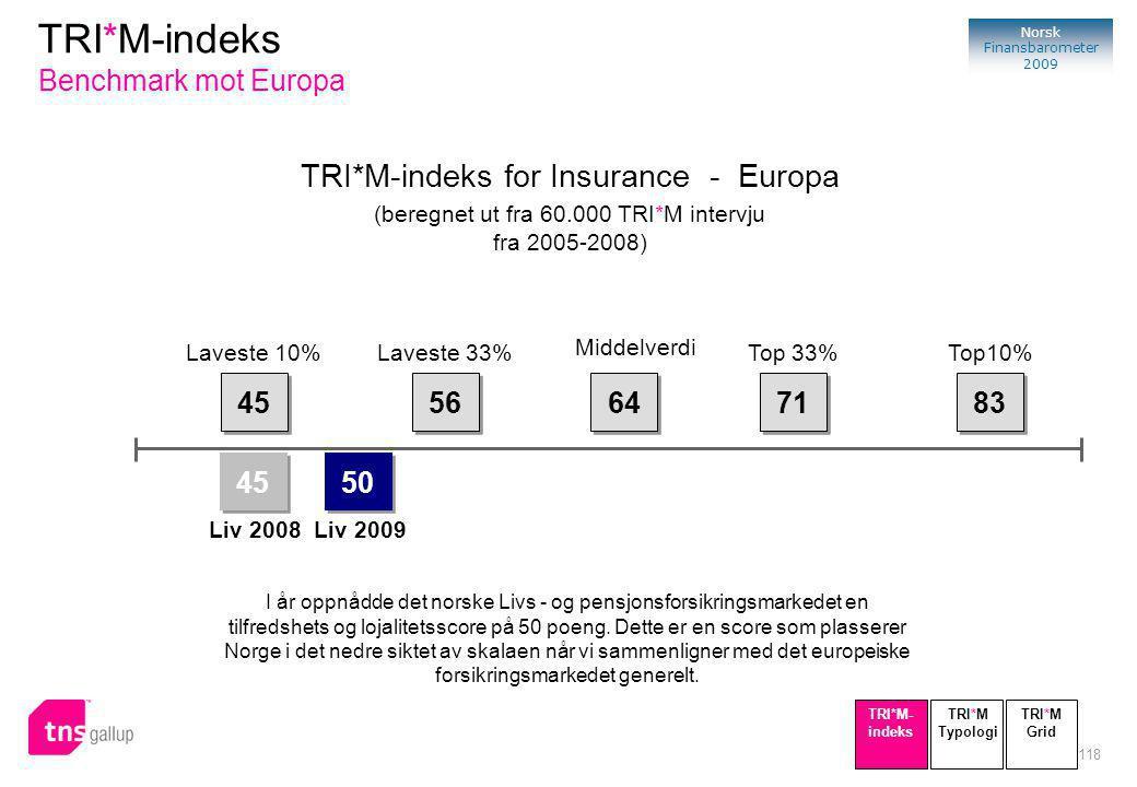 118 Norsk Finansbarometer 2009 TRI*M-indeks for Insurance - Europa (beregnet ut fra 60.000 TRI*M intervju fra 2005-2008) I år oppnådde det norske Livs - og pensjonsforsikringsmarkedet en tilfredshets og lojalitetsscore på 50 poeng.
