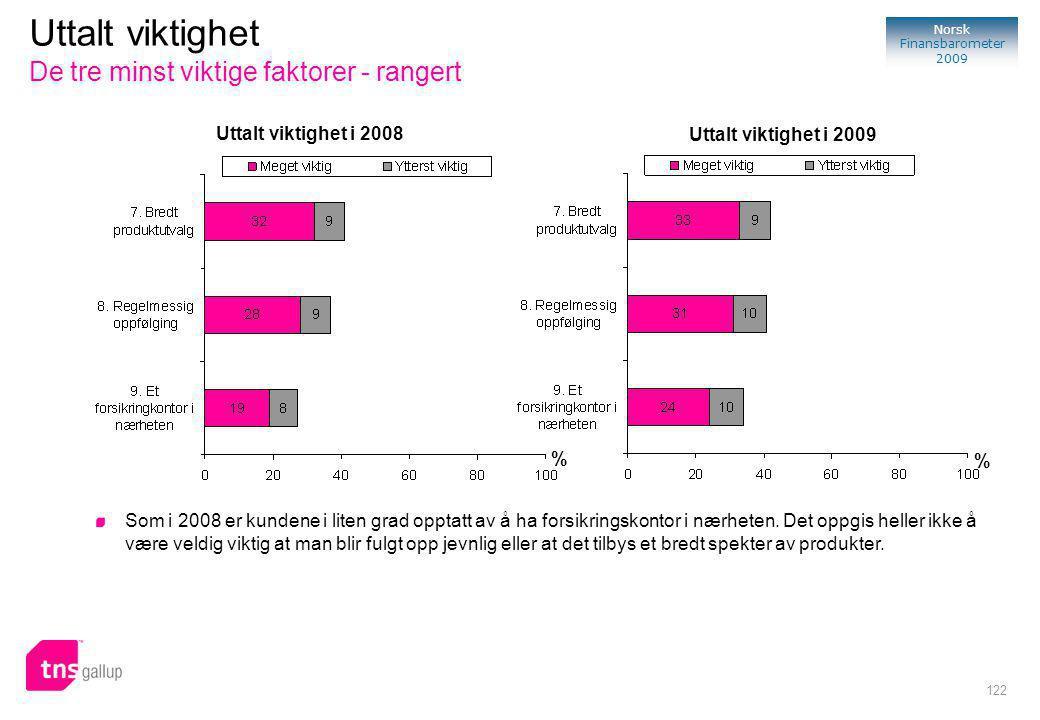 122 Norsk Finansbarometer 2009 Uttalt viktighet De tre minst viktige faktorer - rangert % Uttalt viktighet i 2008 Uttalt viktighet i 2009 % Som i 2008 er kundene i liten grad opptatt av å ha forsikringskontor i nærheten.