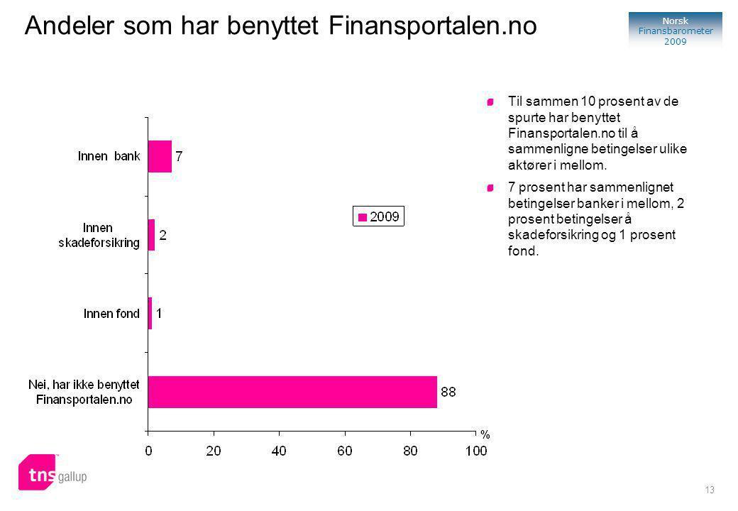 13 Norsk Finansbarometer 2009 % Til sammen 10 prosent av de spurte har benyttet Finansportalen.no til å sammenligne betingelser ulike aktører i mellom.