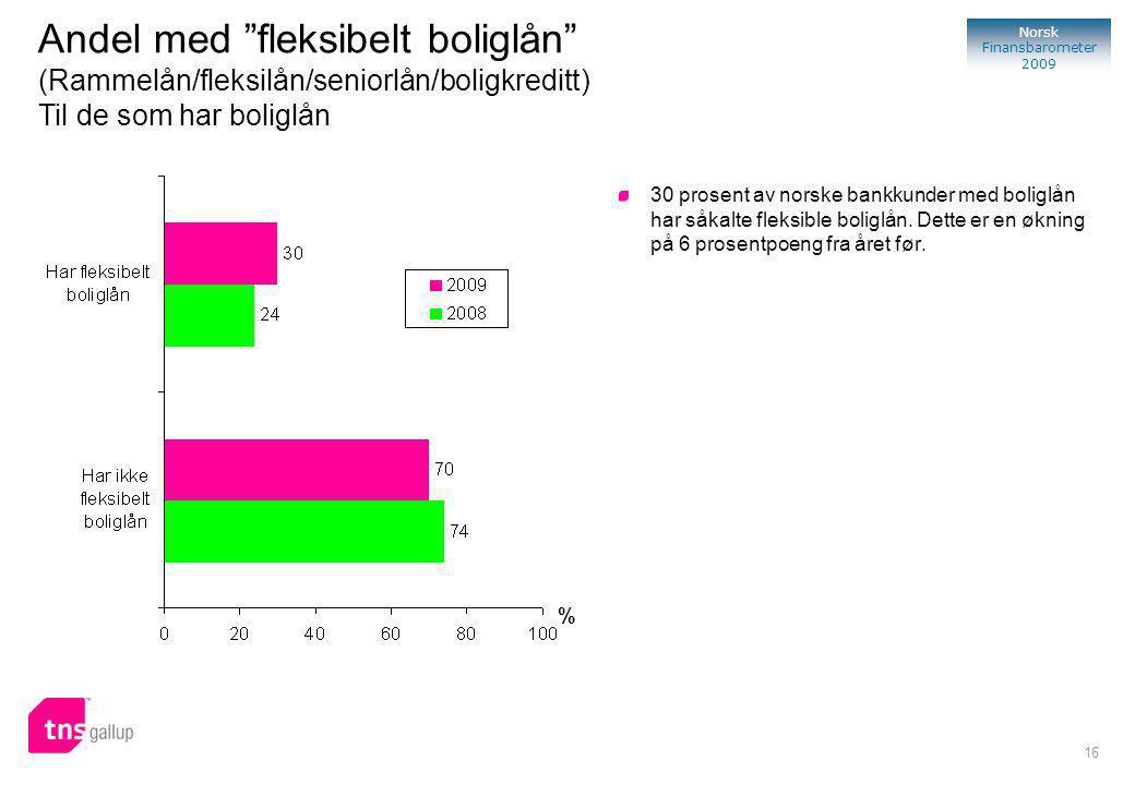 16 Norsk Finansbarometer 2009 % 30 prosent av norske bankkunder med boliglån har såkalte fleksible boliglån.