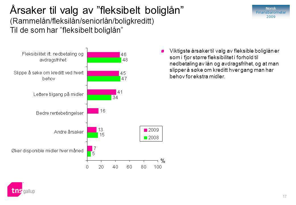 17 Norsk Finansbarometer 2009 % Viktigste årsaker til valg av fleksible boliglån er som i fjor større fleksibilitet i forhold til nedbetaling av lån og avdragsfrihet, og at man slipper å søke om kreditt hver gang man har behov for ekstra midler.