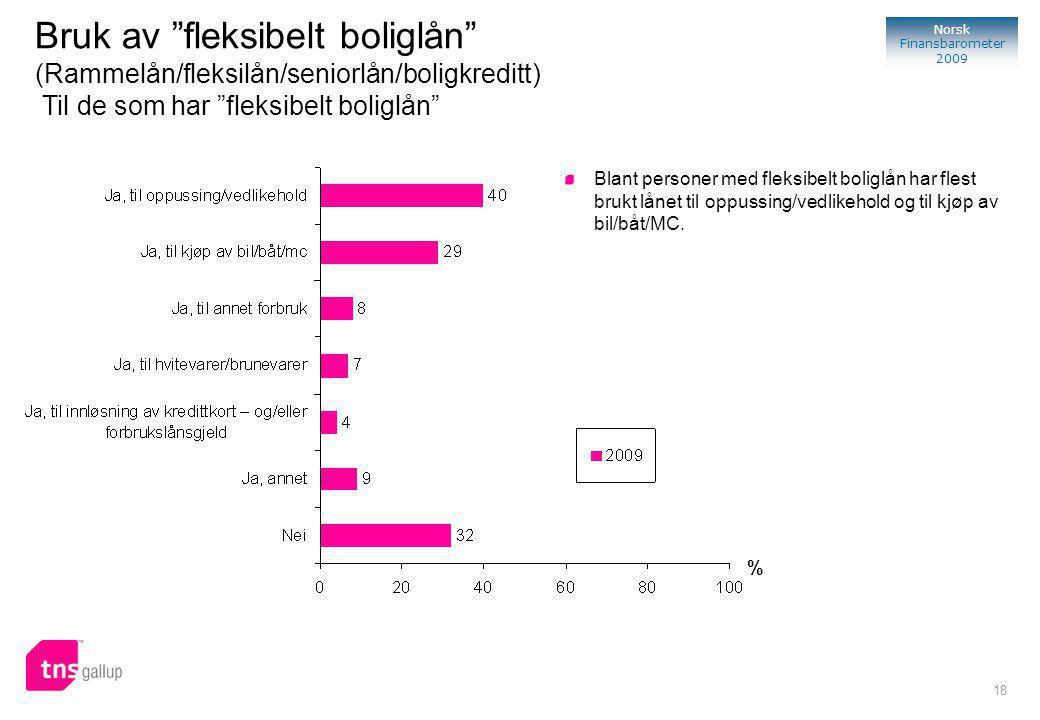 18 Norsk Finansbarometer 2009 % Blant personer med fleksibelt boliglån har flest brukt lånet til oppussing/vedlikehold og til kjøp av bil/båt/MC.