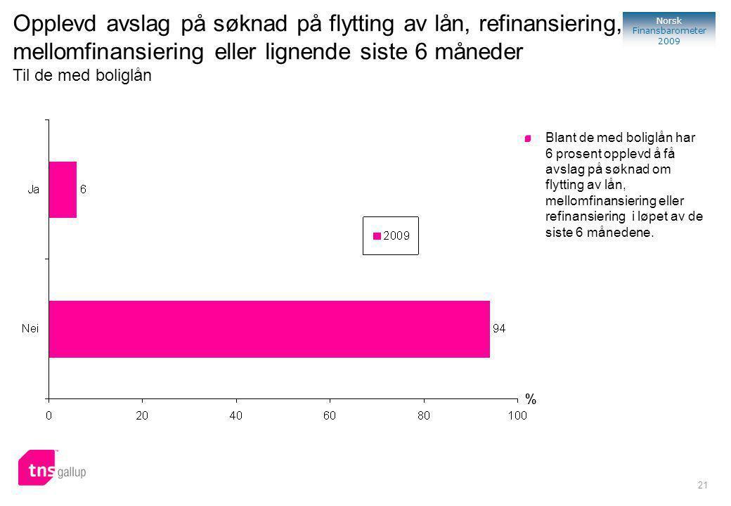 21 Norsk Finansbarometer 2009 % Blant de med boliglån har 6 prosent opplevd å få avslag på søknad om flytting av lån, mellomfinansiering eller refinansiering i løpet av de siste 6 månedene.