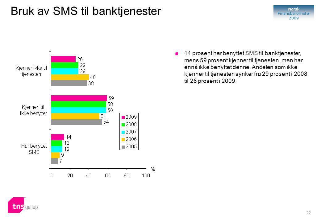 22 Norsk Finansbarometer 2009 Bruk av SMS til banktjenester 14 prosent har benyttet SMS til banktjenester, mens 59 prosent kjenner til tjenesten, men har ennå ikke benyttet denne.