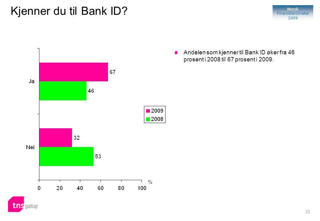 23 Norsk Finansbarometer 2009 % Andelen som kjenner til Bank ID øker fra 46 prosent i 2008 til 67 prosent i 2009.