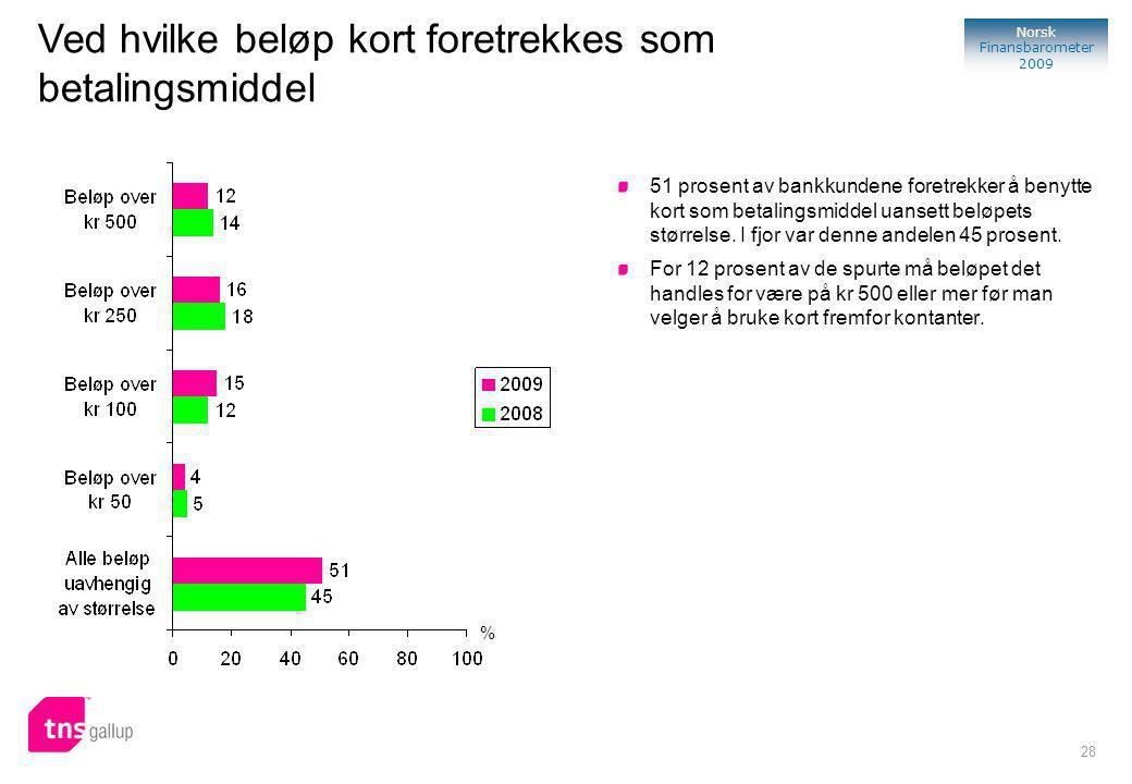 28 Norsk Finansbarometer 2009 % 51 prosent av bankkundene foretrekker å benytte kort som betalingsmiddel uansett beløpets størrelse.