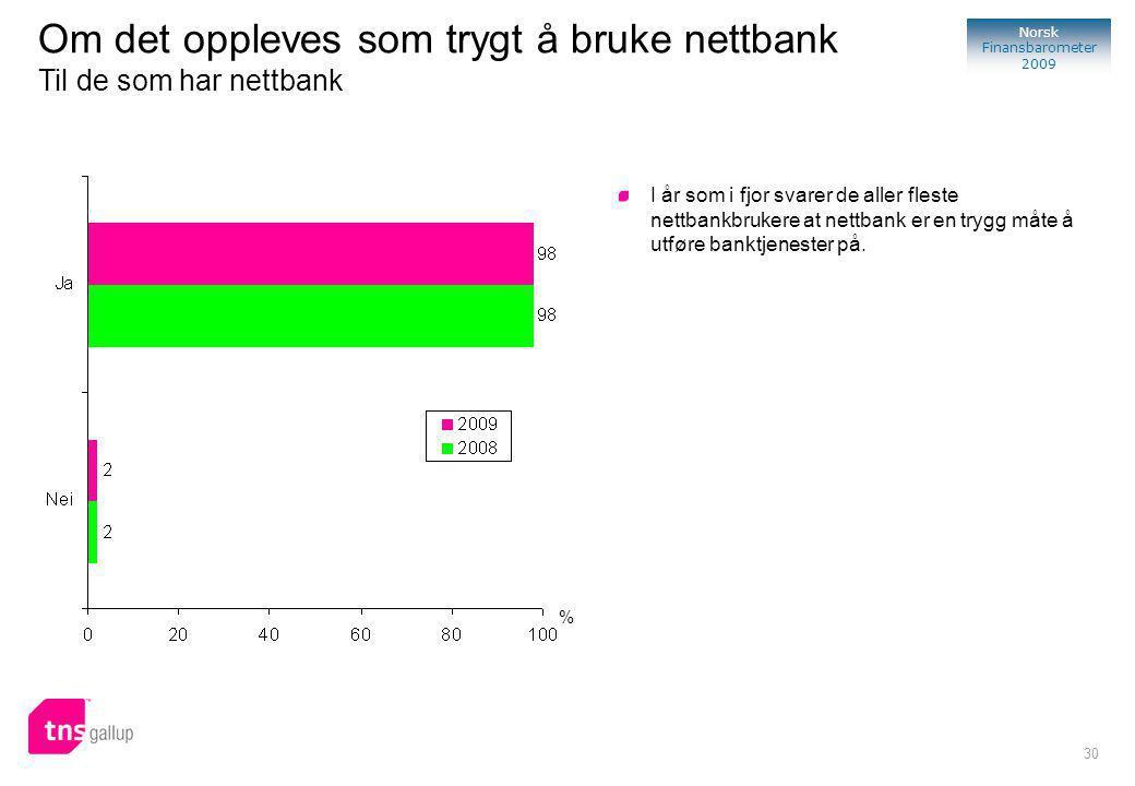 30 Norsk Finansbarometer 2009 % I år som i fjor svarer de aller fleste nettbankbrukere at nettbank er en trygg måte å utføre banktjenester på.