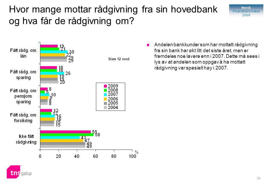 34 Norsk Finansbarometer 2009 % Siste 12 mnd Hvor mange mottar rådgivning fra sin hovedbank og hva får de rådgivning om.