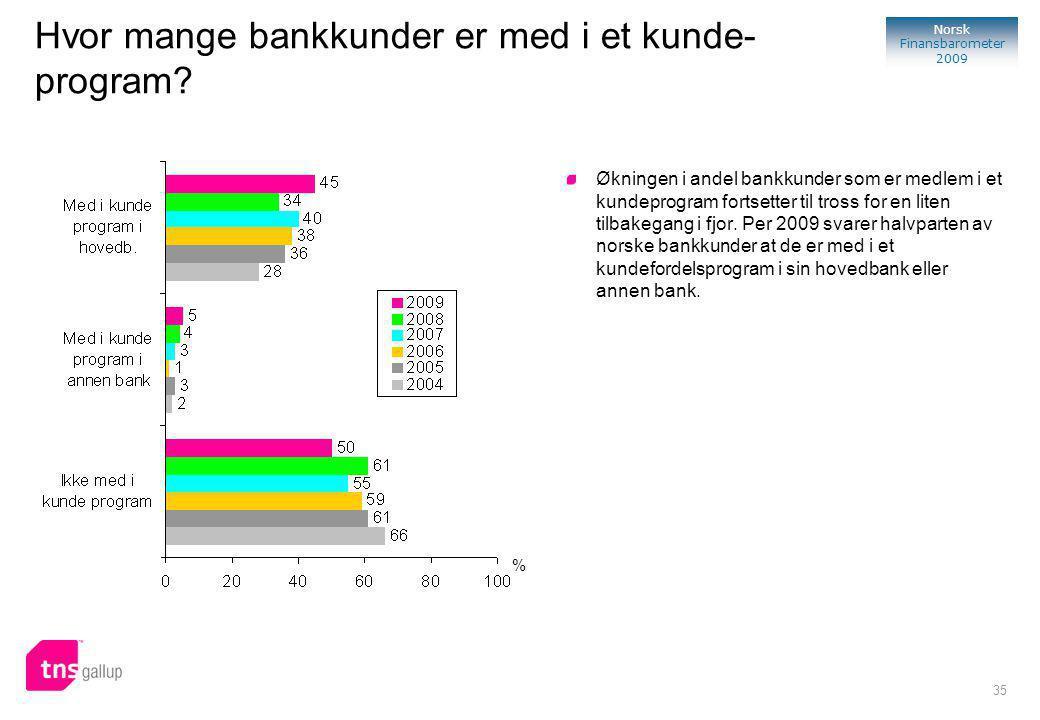35 Norsk Finansbarometer 2009 % Økningen i andel bankkunder som er medlem i et kundeprogram fortsetter til tross for en liten tilbakegang i fjor.