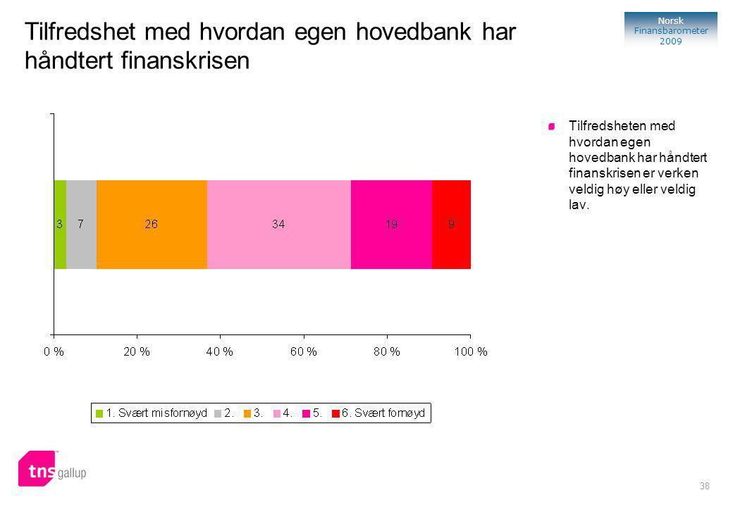 38 Norsk Finansbarometer 2009 Tilfredsheten med hvordan egen hovedbank har håndtert finanskrisen er verken veldig høy eller veldig lav.