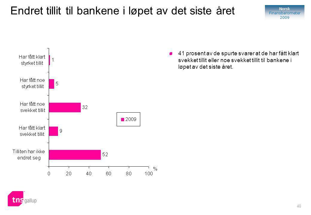 40 Norsk Finansbarometer 2009 % 41 prosent av de spurte svarer at de har fått klart svekket tillit eller noe svekket tillit til bankene i løpet av det siste året.