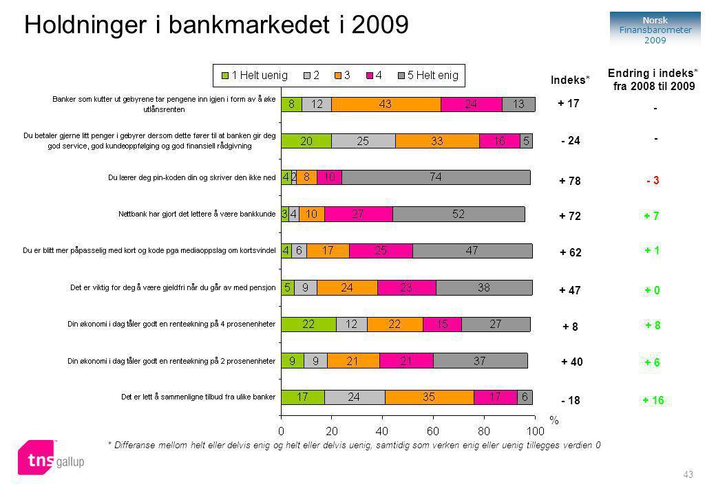 43 Norsk Finansbarometer 2009 % Indeks* + 17 Holdninger i bankmarkedet i 2009 Endring i indeks* fra 2008 til 2009 - * Differanse mellom helt eller delvis enig og helt eller delvis uenig, samtidig som verken enig eller uenig tillegges verdien 0 - 24 + 78 + 72 + 62 + 47 - - 3 + 7 + 1 + 0 + 8 + 40 - 18 + 16 + 6 + 8