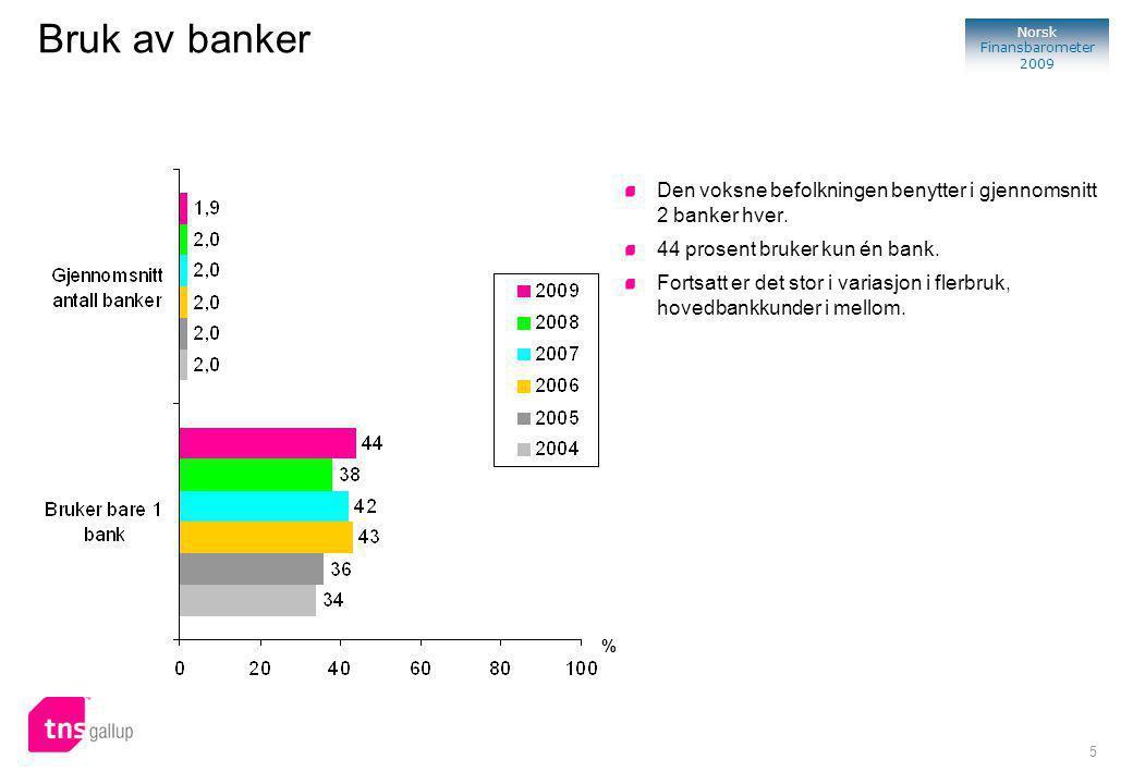 5 Norsk Finansbarometer 2009 Bruk av banker Den voksne befolkningen benytter i gjennomsnitt 2 banker hver.