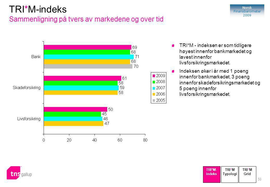 50 Norsk Finansbarometer 2009 TRI*M - indeksen er som tidligere høyest innenfor bankmarkedet og lavest innenfor livsforsikringsmarkedet.