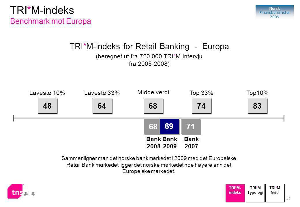 51 Norsk Finansbarometer 2009 TRI*M-indeks for Retail Banking - Europa (beregnet ut fra 720.000 TRI*M intervju fra 2005-2008) 48 64 68 74 83 68 Bank 2008 Laveste 10%Laveste 33% Middelverdi Top 33%Top10% Sammenligner man det norske bankmarkedet i 2009 med det Europeiske Retail Bank markedet ligger det norske markedet noe høyere enn det Europeiske markedet.