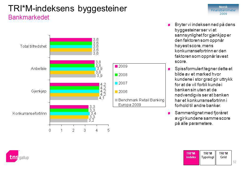 52 Norsk Finansbarometer 2009 TRI*M-indeksens byggesteiner Bankmarkedet Bryter vi indeksen ned på dens byggesteiner ser vi at sannsynlighet for gjenkjøp er den faktoren som oppnår høyest score, mens konkurransefortrinn er den faktoren som oppnår lavest score.