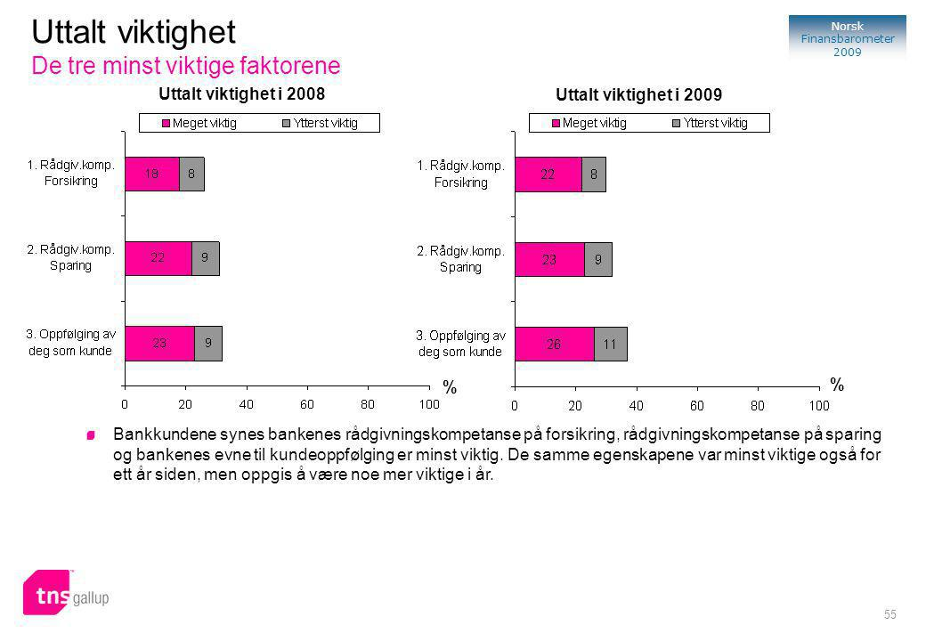 55 Norsk Finansbarometer 2009 % Uttalt viktighet i 2008 Uttalt viktighet De tre minst viktige faktorene Bankkundene synes bankenes rådgivningskompetanse på forsikring, rådgivningskompetanse på sparing og bankenes evne til kundeoppfølging er minst viktig.