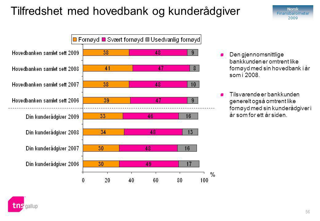 56 Norsk Finansbarometer 2009 % Tilfredshet med hovedbank og kunderådgiver Den gjennomsnittlige bankkunden er omtrent like fornøyd med sin hovedbank i år som i 2008.