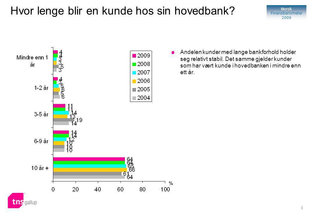 6 Norsk Finansbarometer 2009 % Andelen kunder med lange bankforhold holder seg relativt stabil.