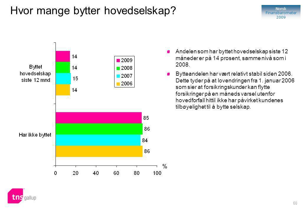 60 Norsk Finansbarometer 2009 % Andelen som har byttet hovedselskap siste 12 måneder er på 14 prosent, samme nivå som i 2008.