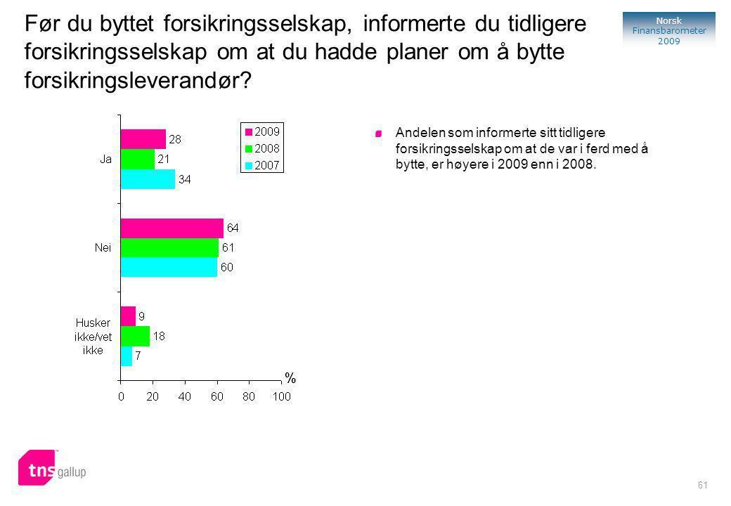 61 Norsk Finansbarometer 2009 Før du byttet forsikringsselskap, informerte du tidligere forsikringsselskap om at du hadde planer om å bytte forsikringsleverandør.
