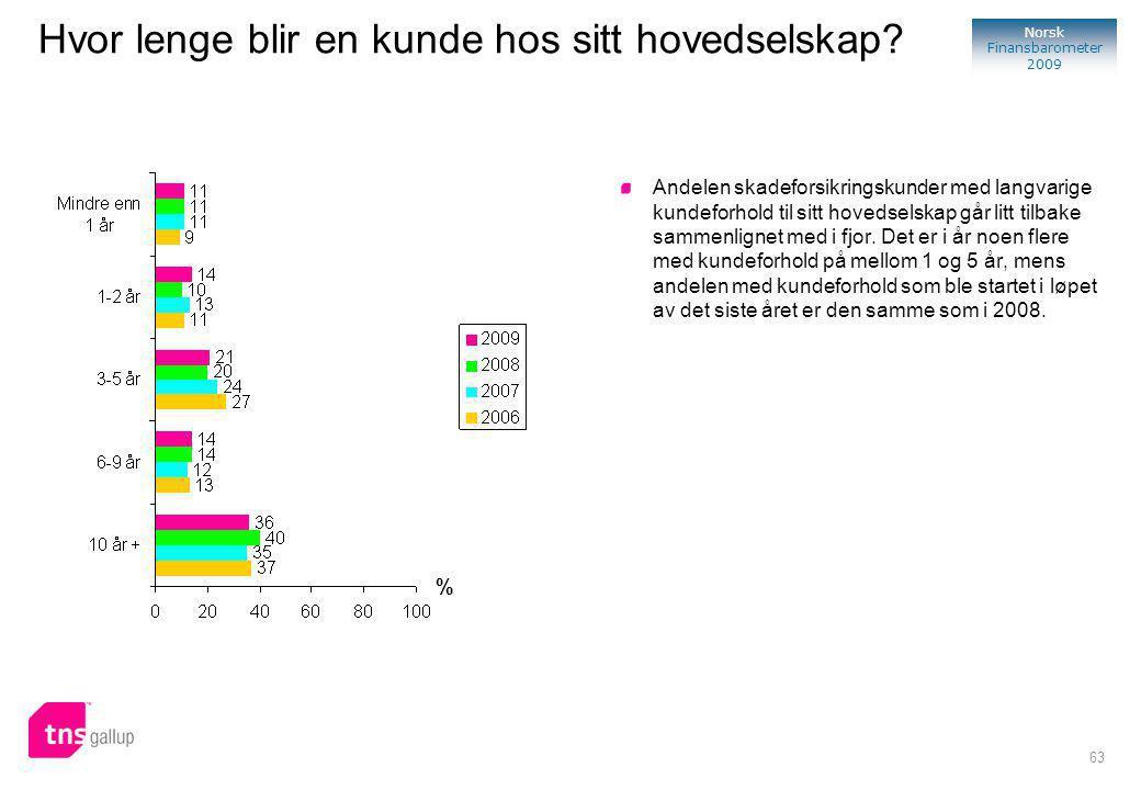 63 Norsk Finansbarometer 2009 % Andelen skadeforsikringskunder med langvarige kundeforhold til sitt hovedselskap går litt tilbake sammenlignet med i fjor.