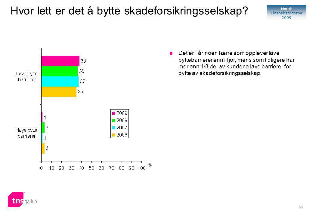 64 Norsk Finansbarometer 2009 Hvor lett er det å bytte skadeforsikringsselskap.